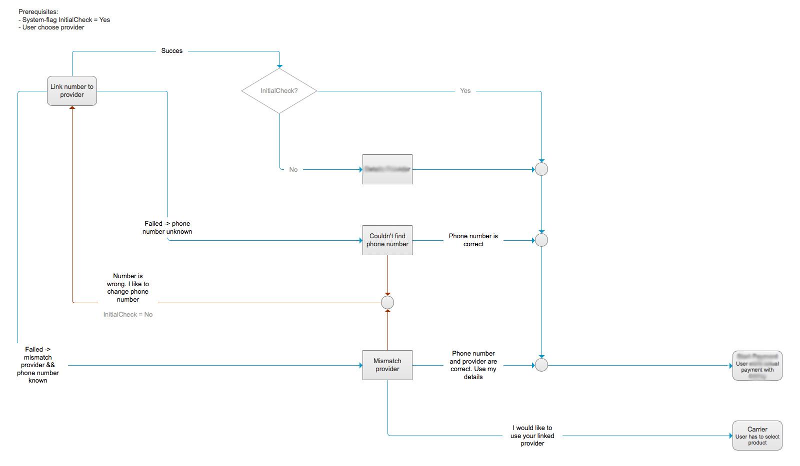 Afbeelding flow-diagram unhappyflow nieuwe functionaliteit